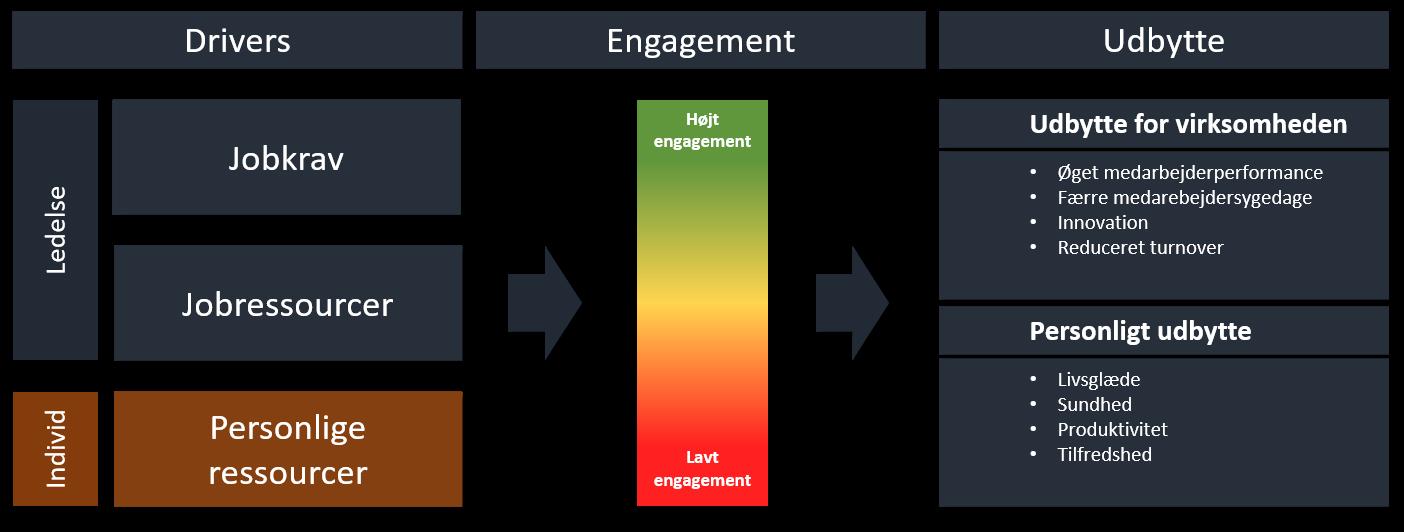 Mederabejderengagement. Model.
